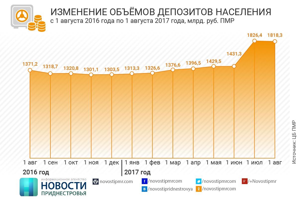 Показатели деятельности приднестровских коммерческих банков растут  Курсовая динамика также определила рост задолженности юридических лиц на 15 4% до 3 800 1 млн руб половина объема которой сформирована в иностранной