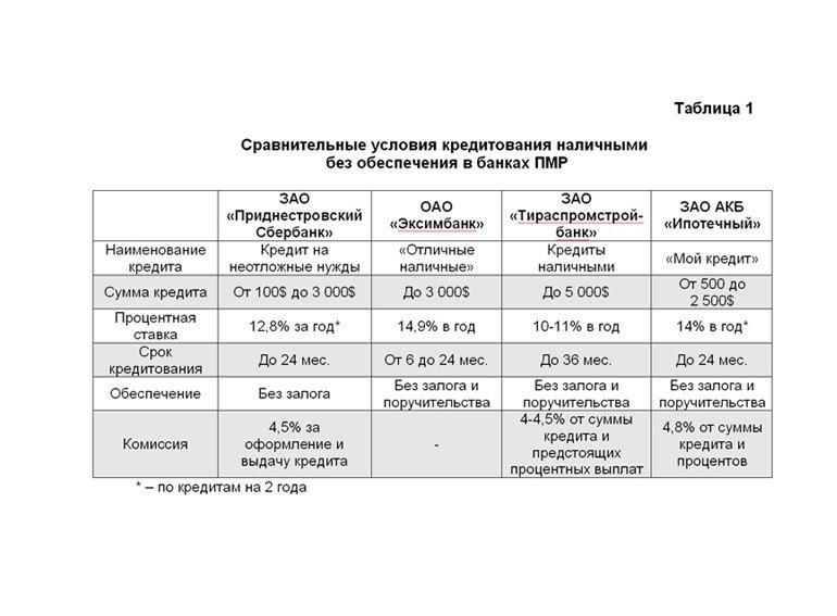 взять кредит банке молдове