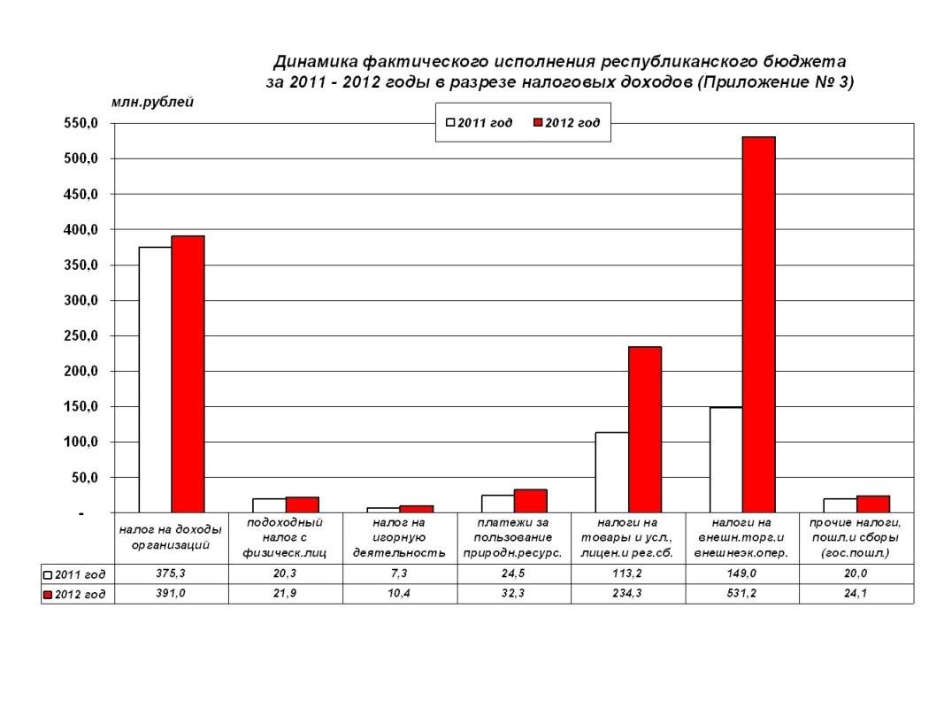 Инструкция начислений заработной платы для резидентов пмр