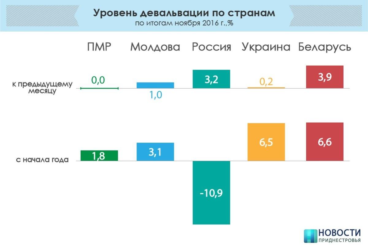 Ссамого начала года потребительская инфляция вТомской области составила 4,9%