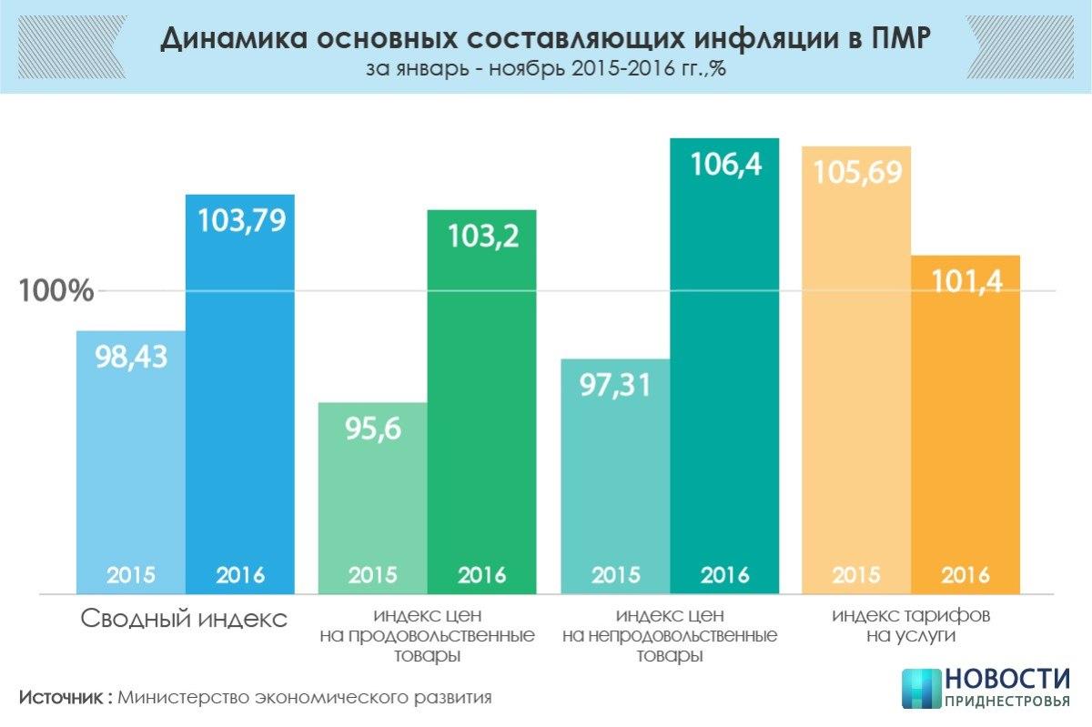 Инфляция вРФ оценена Росстатом врекордные 5,4%