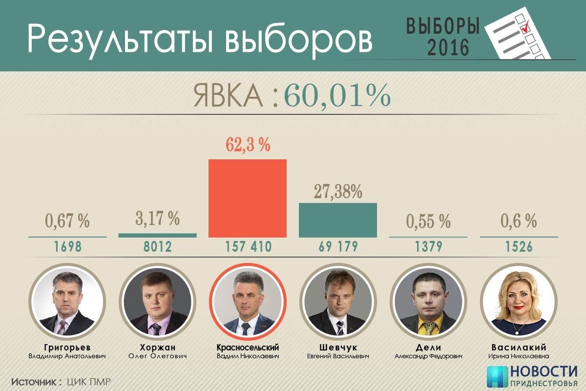 выборы в пмр результаты