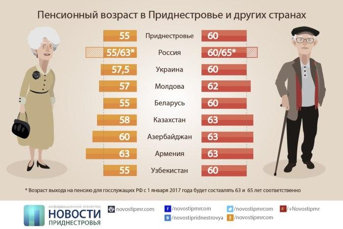 Уход за пенсионерами со скольки лет