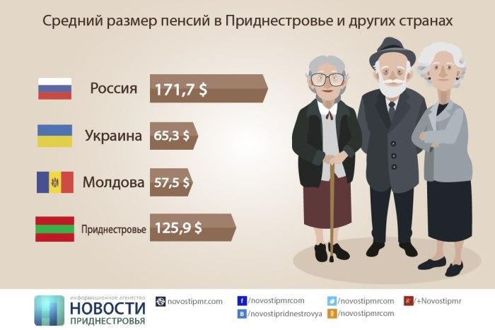 Пенсия белорусам в россии